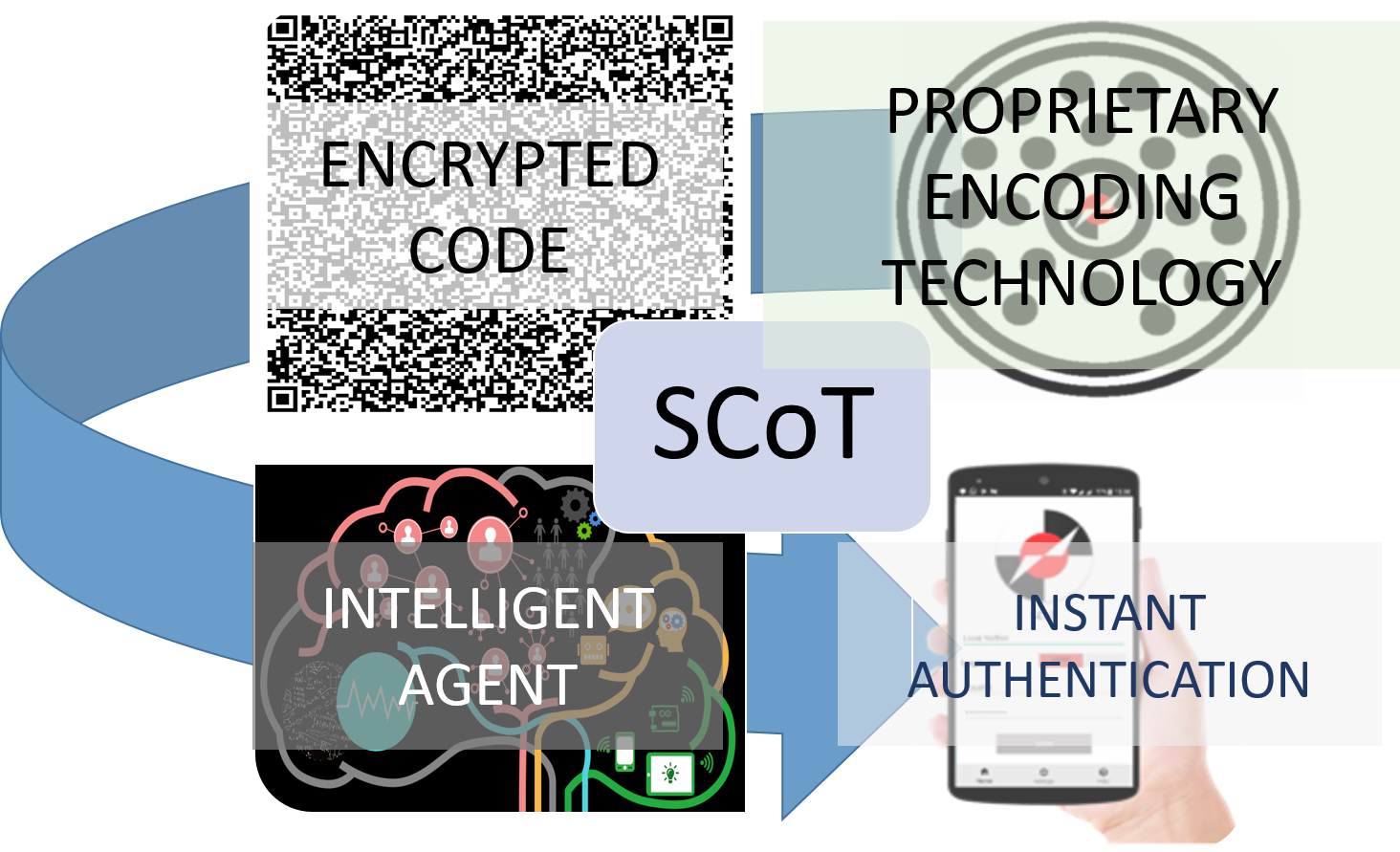 Multi Factor Digital Packaging Security Technology
