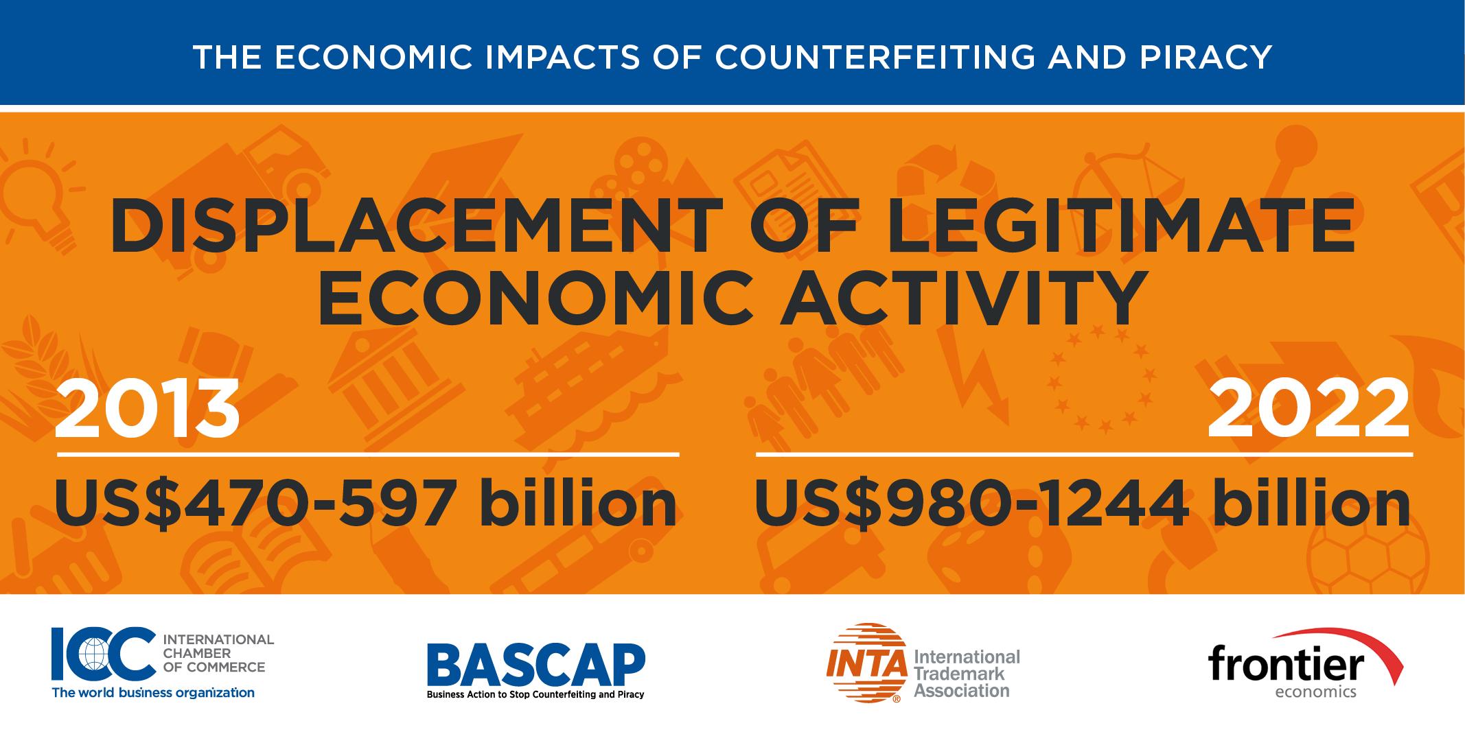 ICC Legitimate Activity Displacement